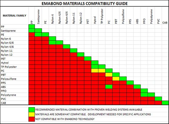 applications  u0026 material compatibility