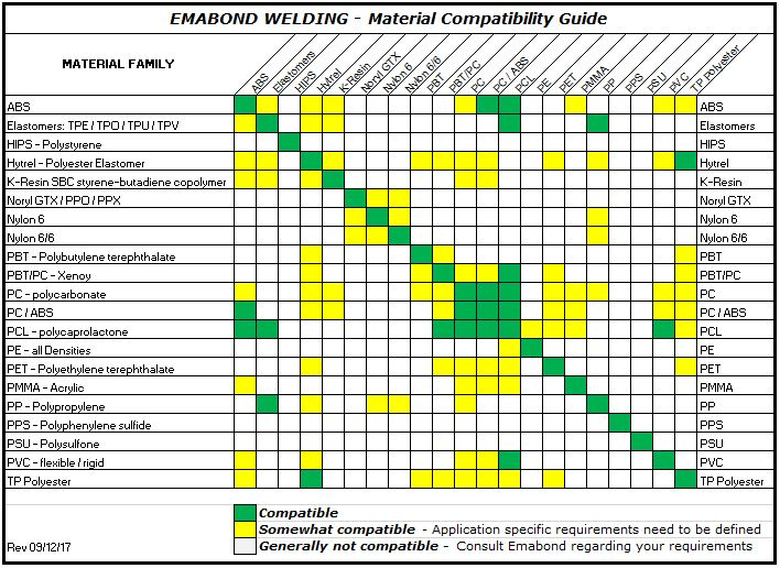 Applications Amp Material Compatibility Emabond Plastic